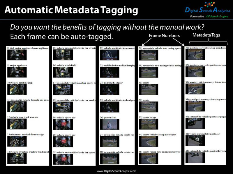 Automatic Metadata tagging allows the user to automatically tag each frame in a video. DF Search does not require tagging, but if the metadata is there, it can be used to reduce the size of the search space. In this example the video is of a sporting event and each frame has been tagged.