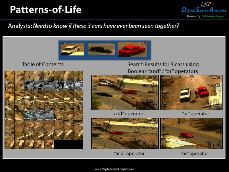 "Patterns-of-Life allows the user to tell who was together and when in a video.  The Boolean operators ""and/or/not"" can be used in the search. In this example three vehicles were found together several times, using the ""and"" operator. Then the ""or"" operator was used and the results show when any of the three vehicles were found."
