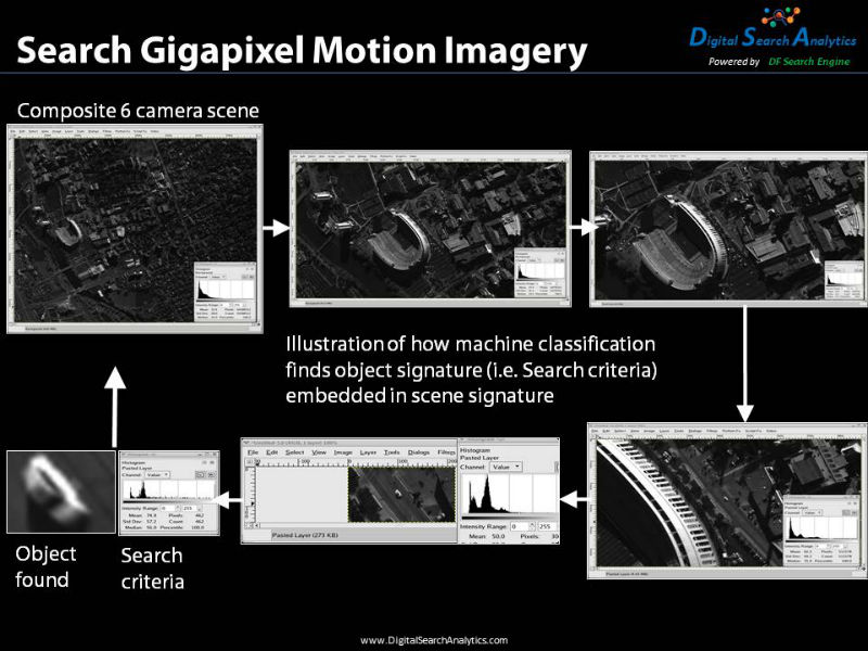 Search Gigapixel Motion Imagery allows the user to find small objects that are impossible to find with the naked eye in multiple scenes. In this example a 462 pixel object is found in several gigapixel images.